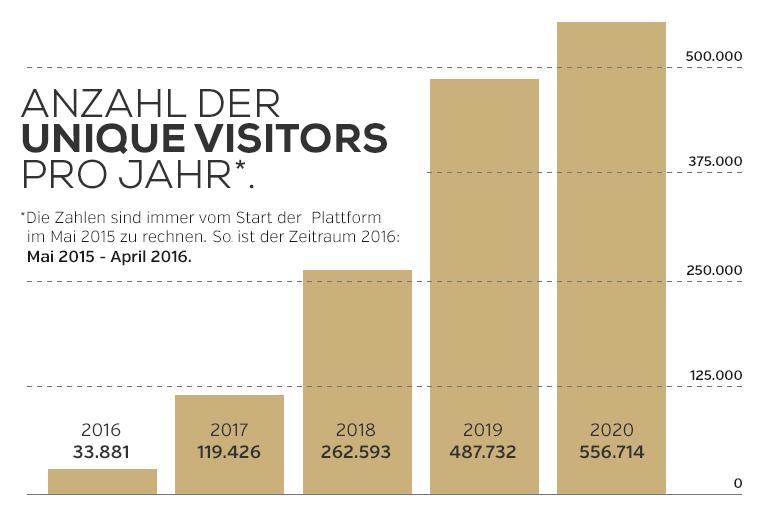 Unique Visitors auf die Website hochzeits-location.info vom Mai 2015 bis Mai 2020.